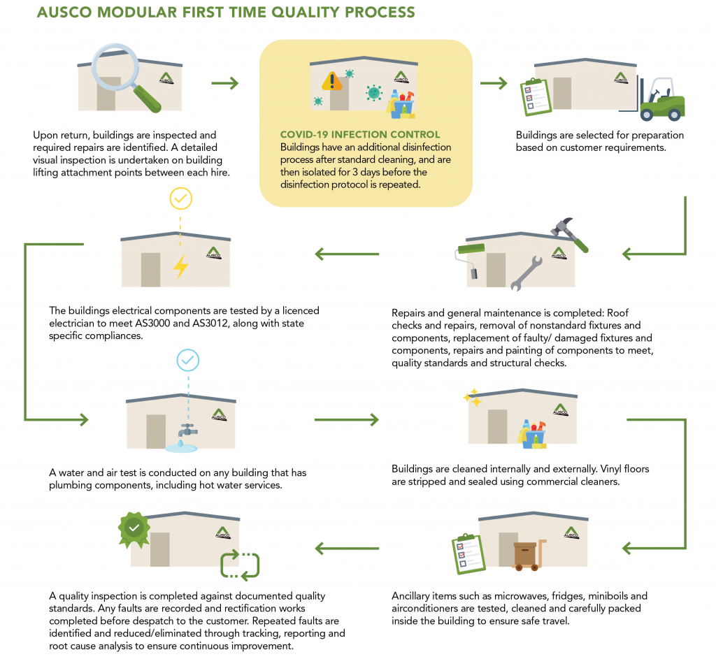 Ausco Modular First Time Quality Process Infographic