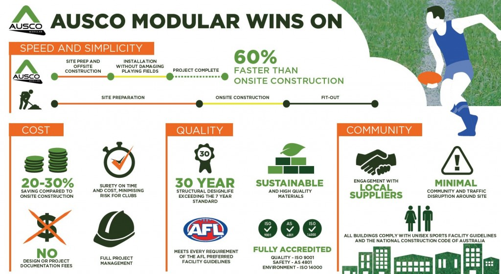 Ausco Modualr benefits infographic