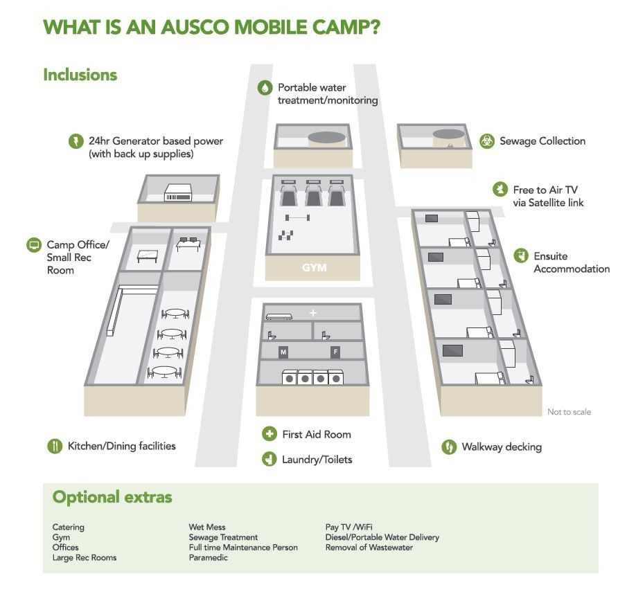 What is a mobile camp?